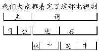 2020年福建自考《汉语言基础》考前复习题:分析题二