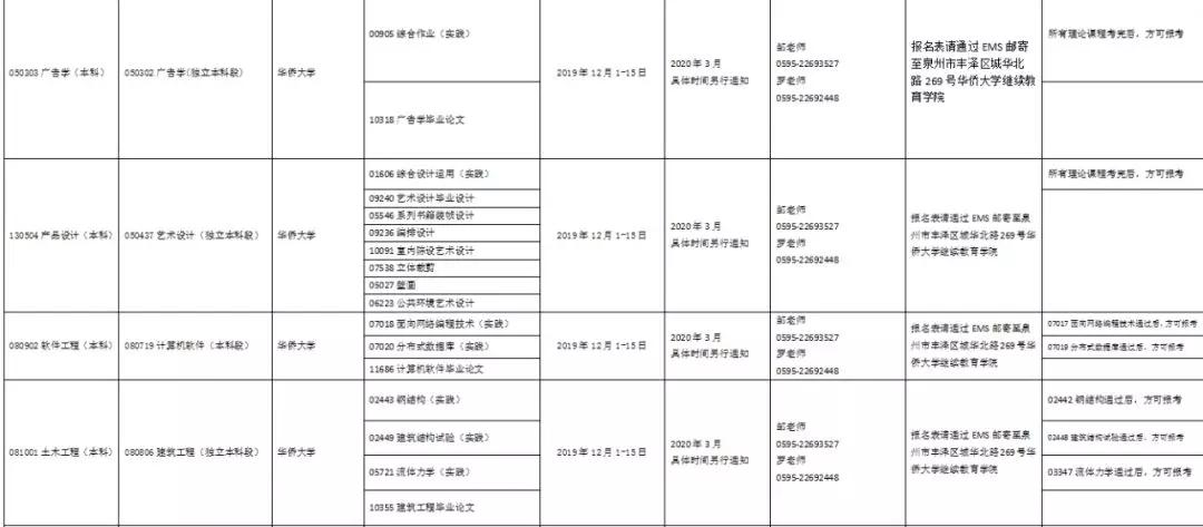 福建省2020年上半年面向社会开考专业实践环节考核时间安排表