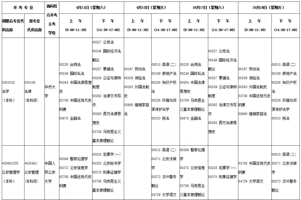 2020年4、10月福建省自考专业和考试时间安排