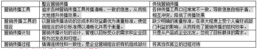 2021年4月福建自考市场营销学科目复习资料(42)